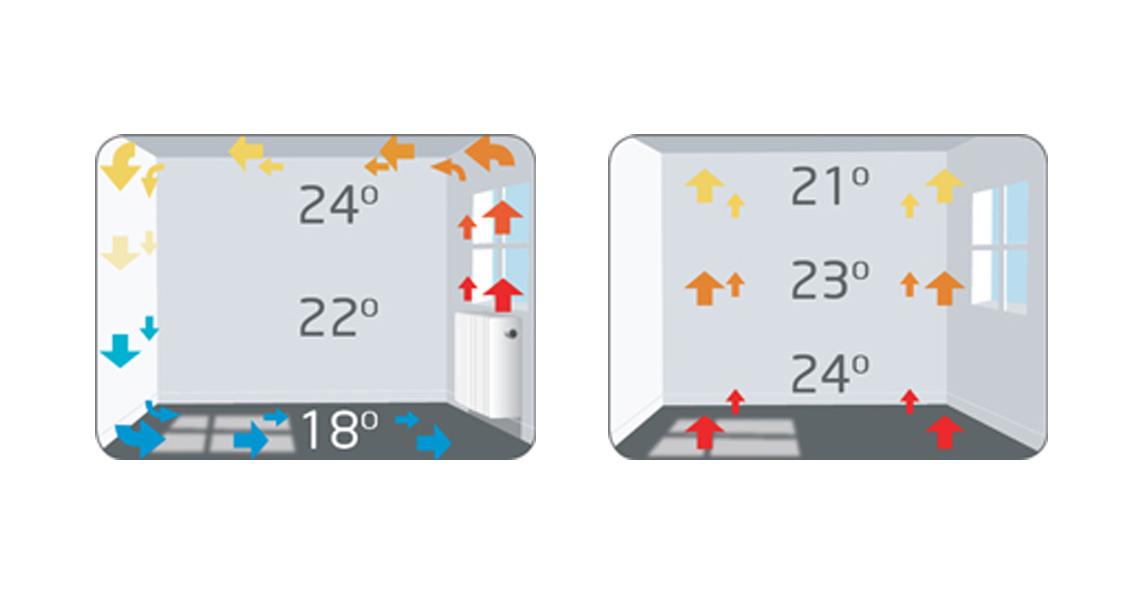 Gulvvarme gir bedre varmefordeling